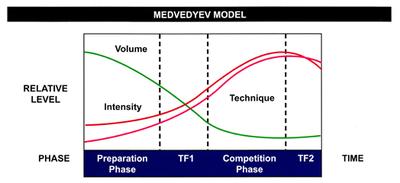 slide 3 medvedyev periodization.jpg