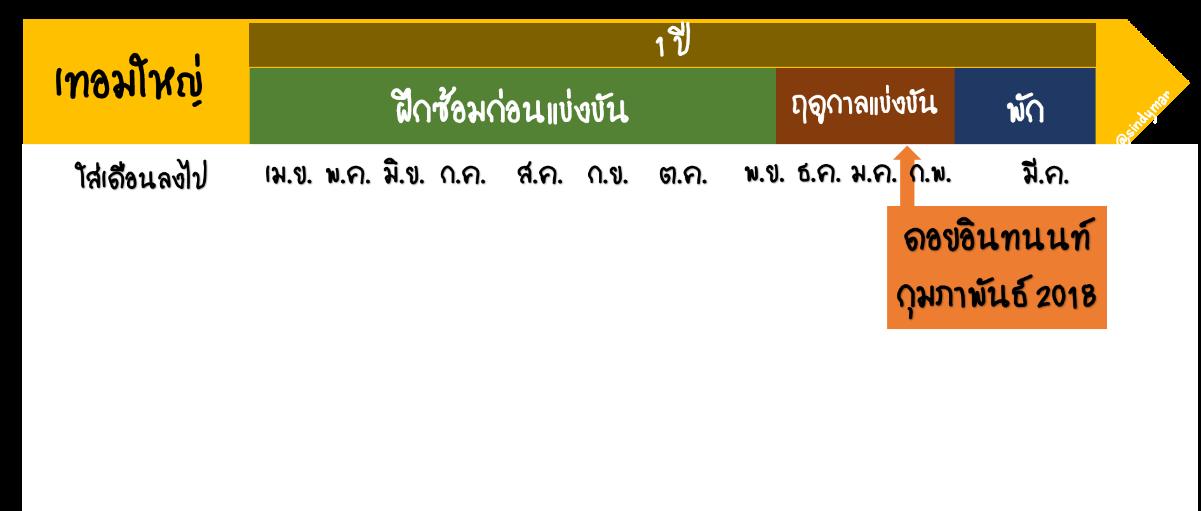 slide 5 periodize thai MACRO.png