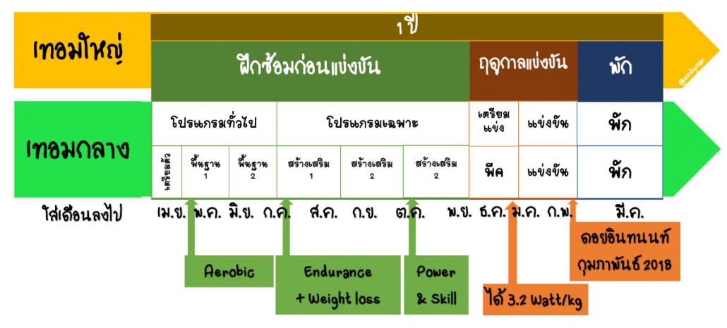 slide 6 periodize thai MESO.png