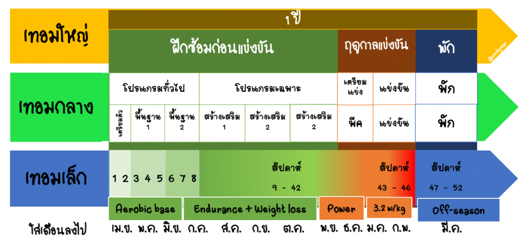 slide 7 periodize thai FULL.png