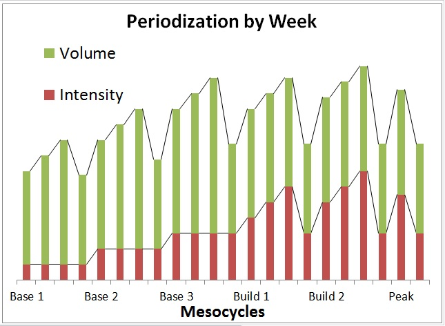 slide 9 what-is-periodization.jpg