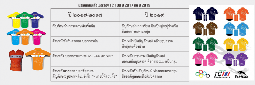 เปรียบเทียบเสื้อ Jersey 2017 2019.png